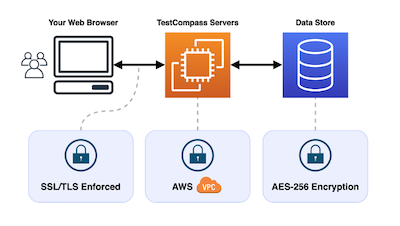 Application Security Overview AWS TestCompass