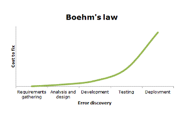 Boehm's Law
