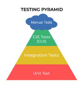 Test Pyramide