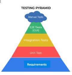 Test Pyramide eMBT